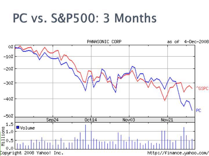 PC vs. S&P500: 3 Months