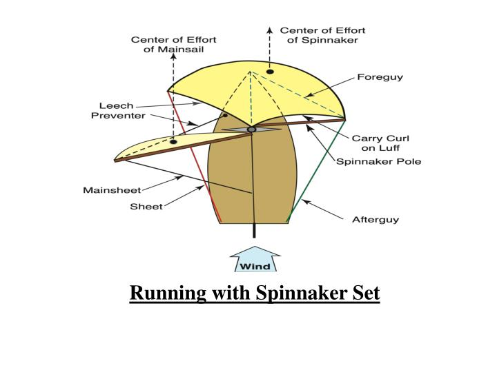 Running with Spinnaker Set