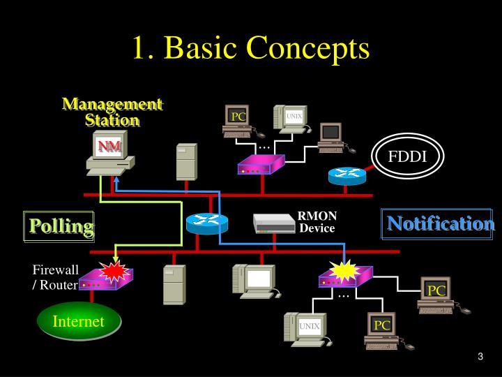 1 basic concepts