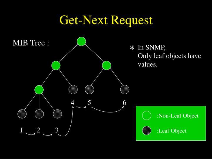 MIB Tree :