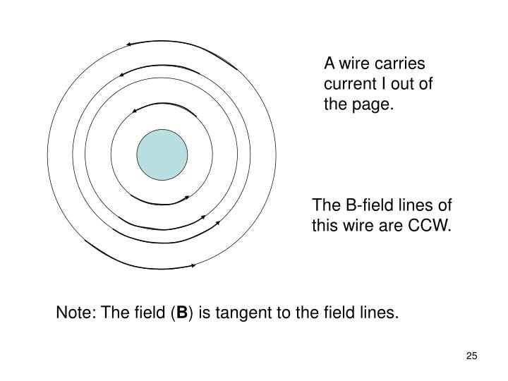 A wire carries current I out of the page.