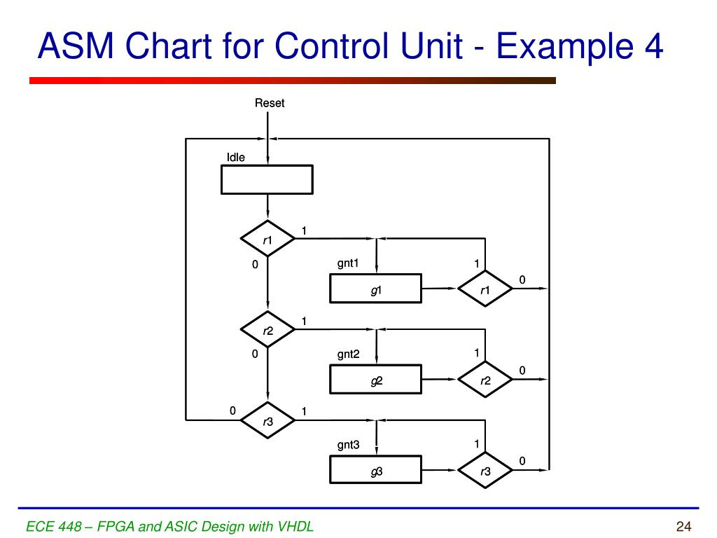 PPT - Algorithmic State Machine (ASM) Charts PowerPoint