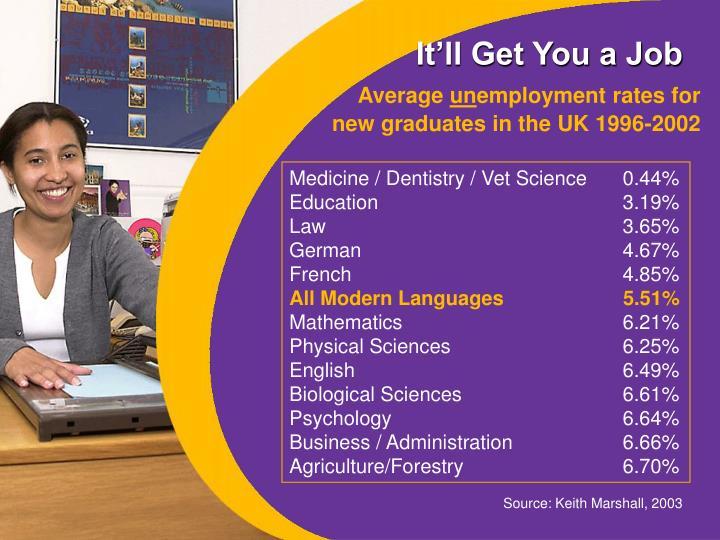 Medicine / Dentistry / Vet Science0.44%