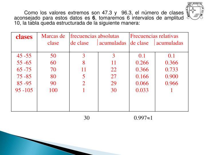 Como los valores extremos son 47.3 y  96.3, el número de clases aconsejado para estos datos es