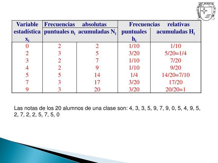 Las notas de los 20 alumnos de una clase son: 4, 3, 3, 5, 9, 7, 9, 0, 5, 4, 9, 5, 2, 7, 2, 2, 5, 7, 5, 0
