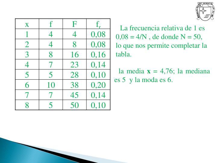 La frecuencia relativa de 1 es    0,08 = 4/N , de donde N = 50, lo que nos permite completar la tabla.