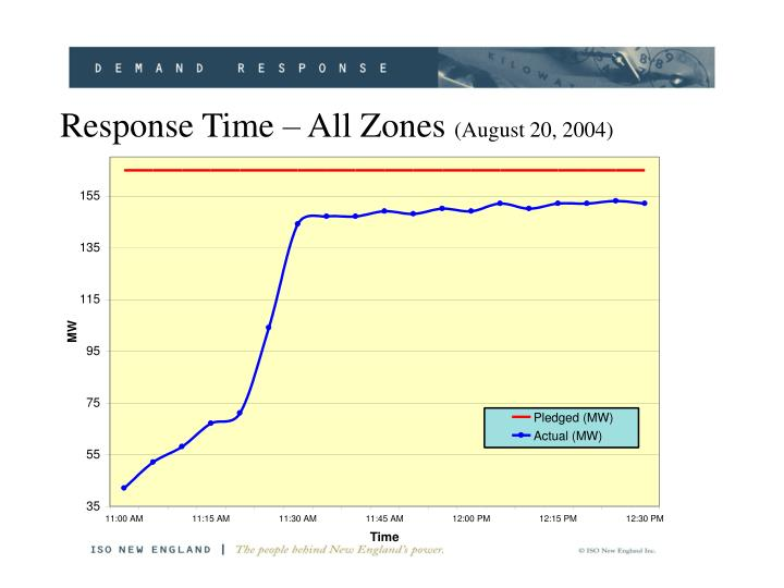 Response Time – All Zones