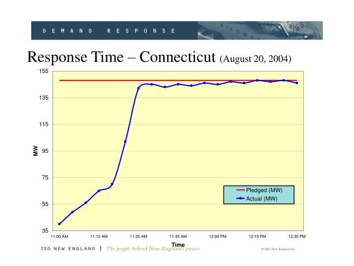 Response Time – Connecticut