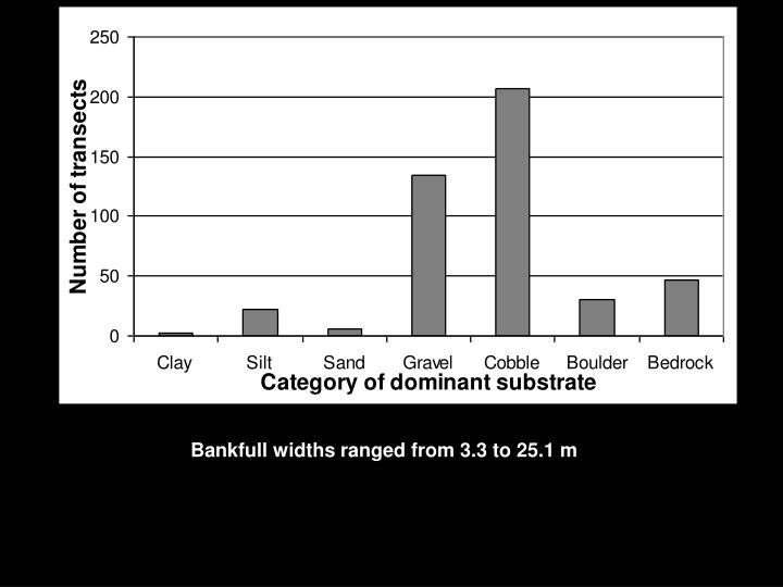 Bankfull widths ranged from 3.3 to 25.1 m