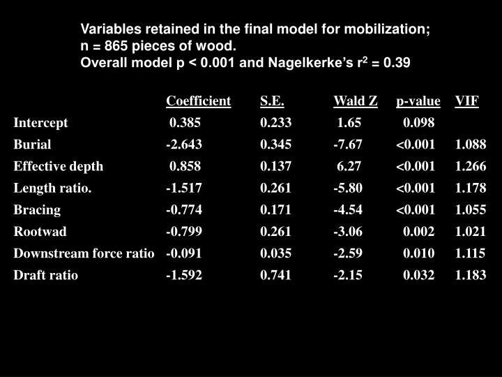 Variables retained in the final model for mobilization;
