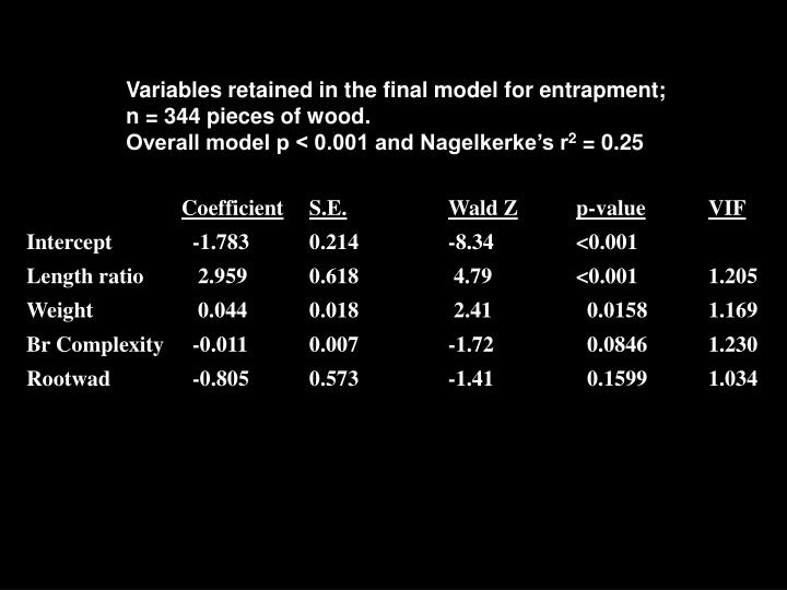 Variables retained in the final model for entrapment;