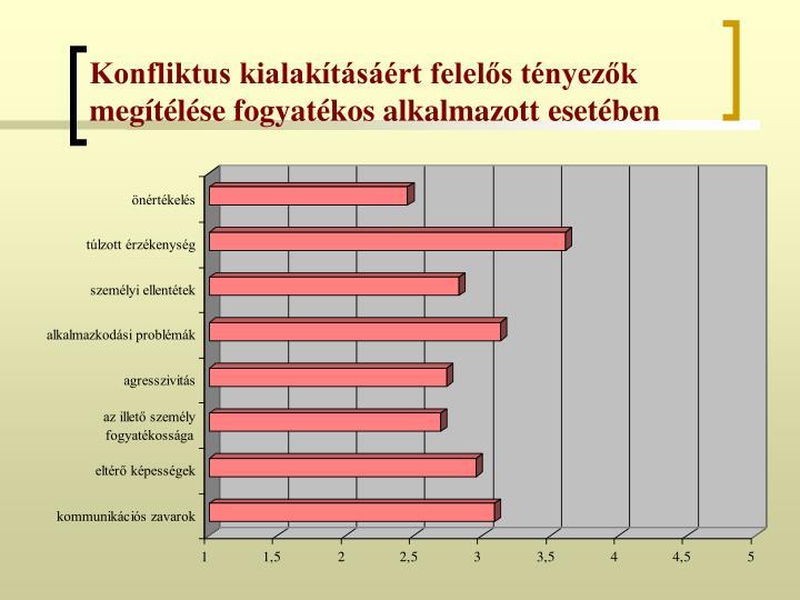 Konfliktus kialakításáért felelős tényezők megítélése fogyatékos alkalmazott esetében