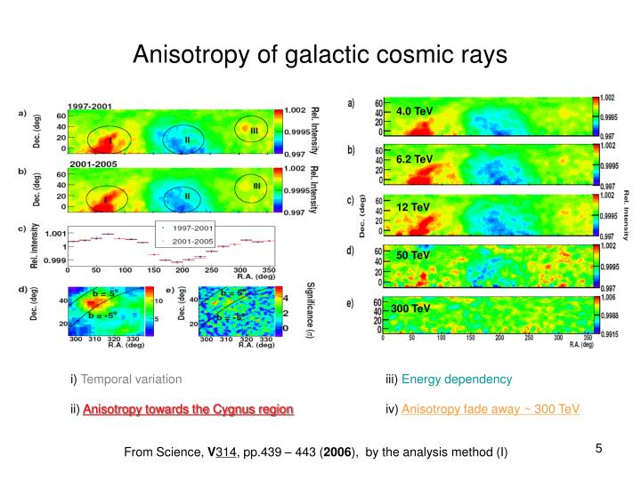 Anisotropy of galactic cosmic rays