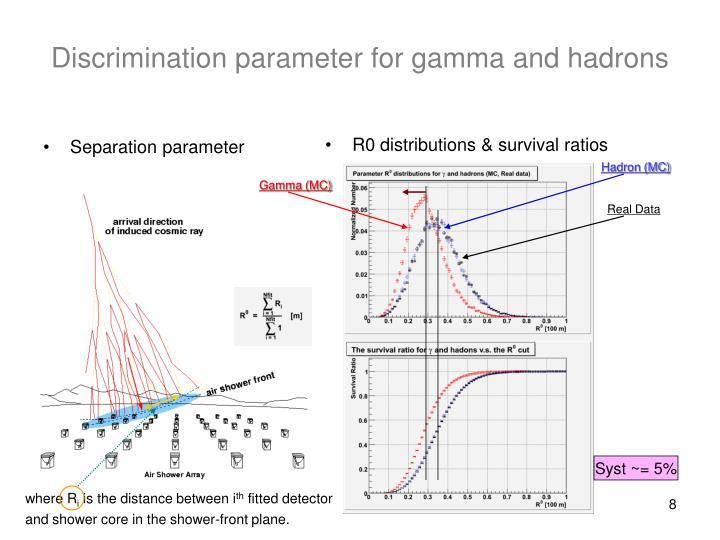 R0 distributions & survival ratios
