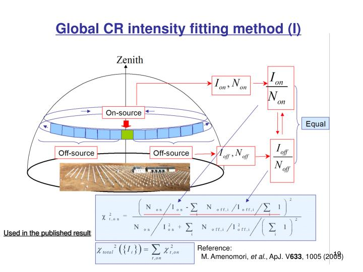 Global CR intensity fitting method (I)