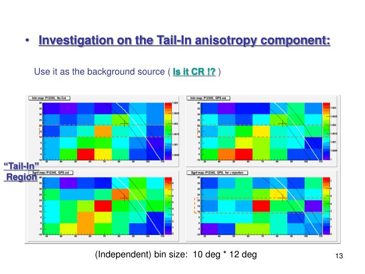 Investigation on the Tail-In anisotropy component: