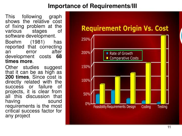 Importance of Requirements/III