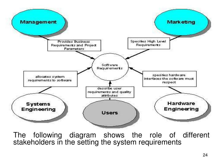 The following diagram shows the role of different stakeholders in the setting the system requirements