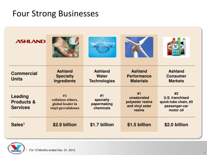Four strong businesses