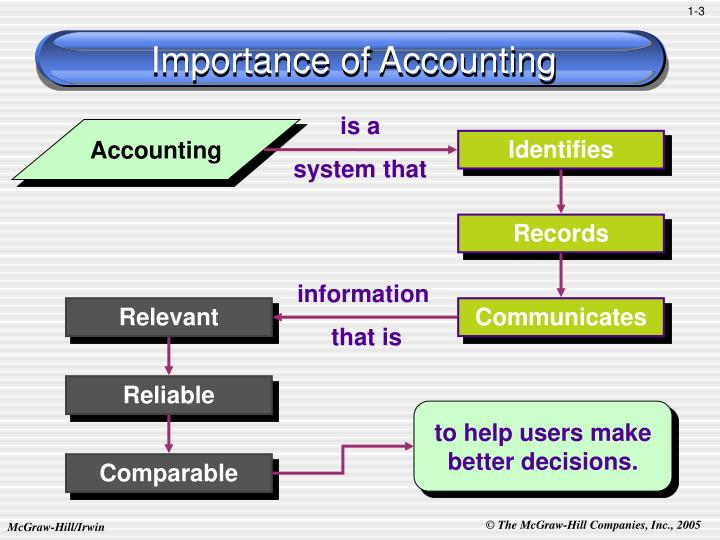 Importance of accounting