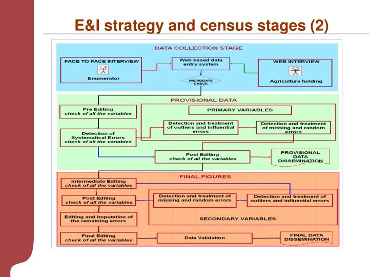 E&I strategy and census stages (2)