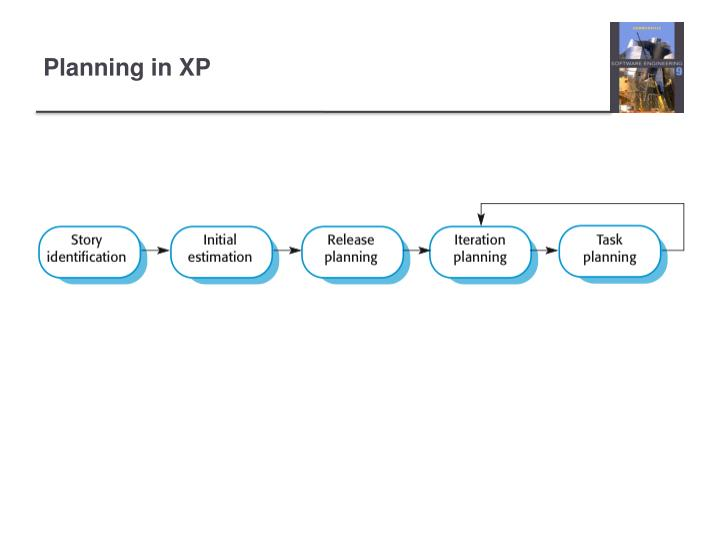 Planning in XP