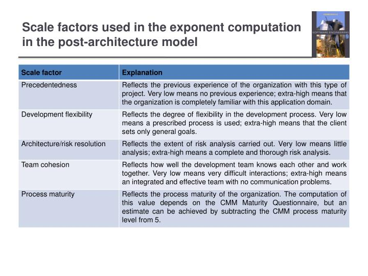 Scale factors used in the exponent computation in the post-architecture model