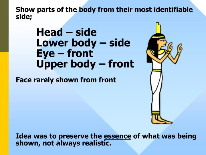Show parts of the body from their most identifiable side;