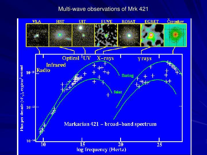 Multi-wave observations of Mrk 421