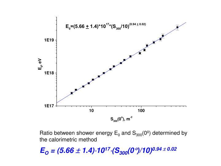 Ratio between shower energy E