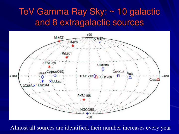 TeV Gamma Ray Sky: ~ 10 galactic and 8 extragalactic sources