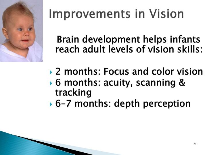 Improvements in Vision
