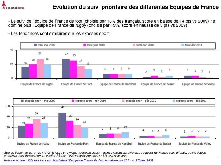 Evolution du suivi prioritaire des différentes Equipes de France
