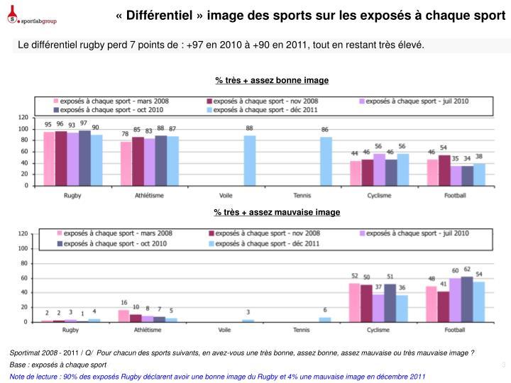 «Différentiel» image des sports sur les exposés à chaque sport