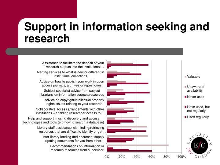 Support in information seeking and research