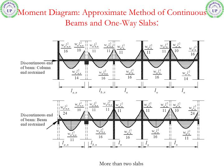 Moment Diagram: Approximate Method of Continuous Beams and One-Way Slabs