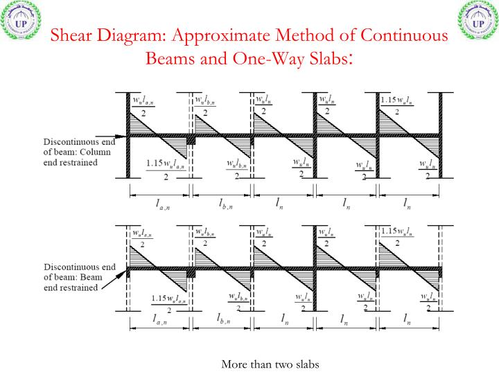 Shear Diagram: Approximate Method of Continuous Beams and One-Way Slabs