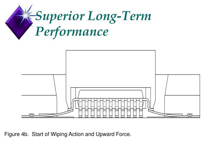 Superior Long-Term Performance