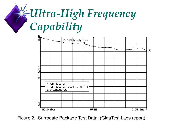 Ultra-High Frequency Capability