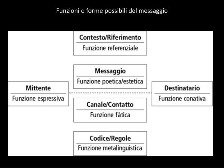 Funzioni o forme possibili del messaggio