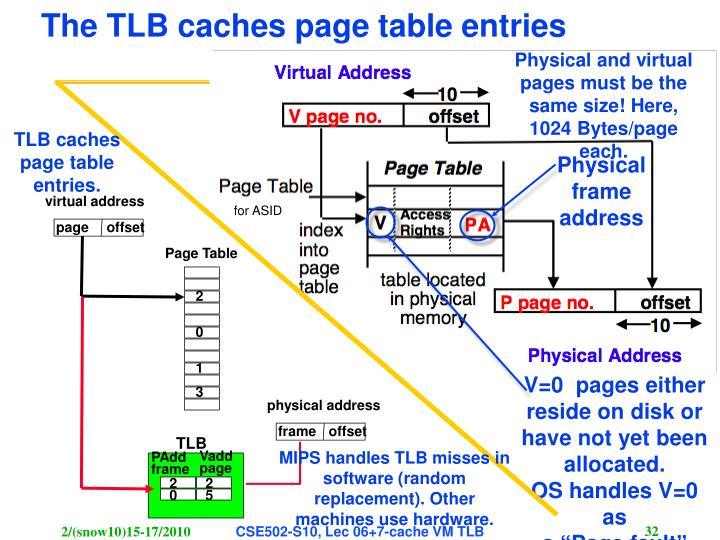 TLB caches page table entries.