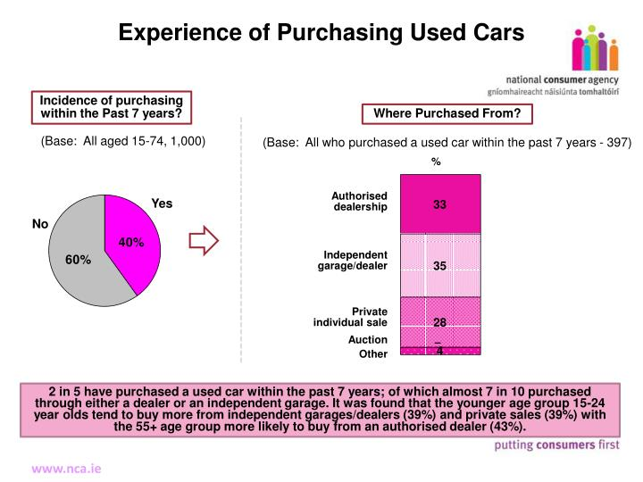 Experience of Purchasing Used Cars