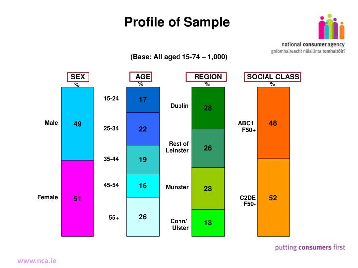 Profile of Sample