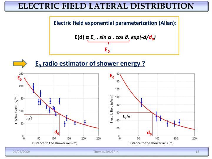 ELECTRIC FIELD LATERAL DISTRIBUTION