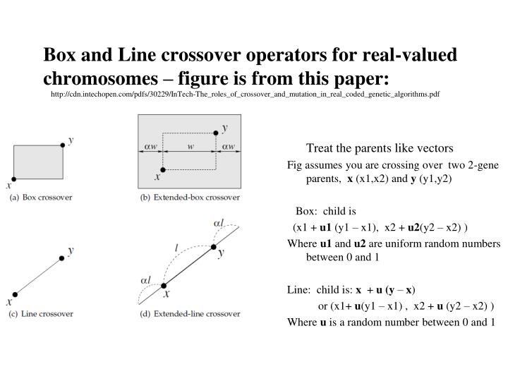 Box and Line crossover operators for real-valued chromosomes – figure is from this paper:
