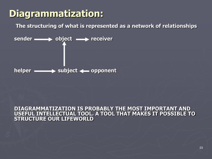 Diagrammatization: