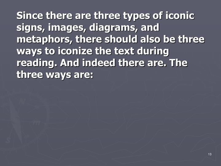 Since there are three types of iconic signs, images, diagrams, and metaphors, there should also be three ways to iconize the text during reading. And indeed there are. The three ways are: