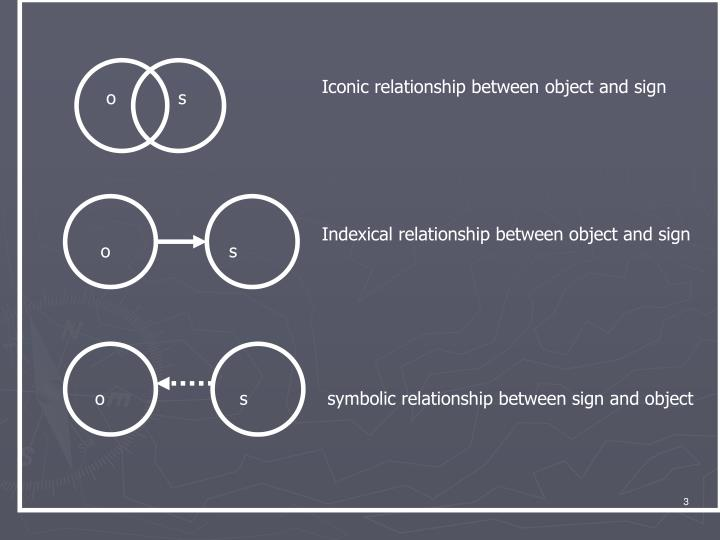 Iconic relationship between object and sign