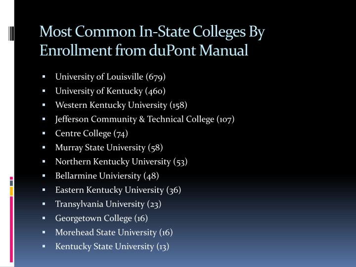 Most Common In-State Colleges By Enrollment from