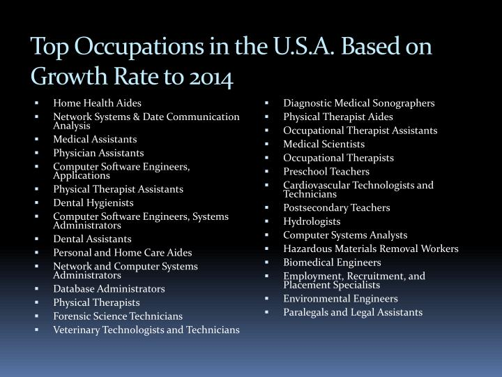 Top Occupations in the U.S.A. Based on Growth Rate to 2014